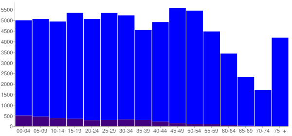Graph: Population by Age and Hispanic or Latino Origin, 2010 Census - Appleton, Wisconsin - Census Viewer