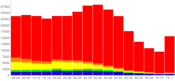 Graph: Population by Age and Race, 2000 Census - Washoe County, Nevada - Census Viewer