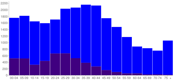 Graph: Population by Age and Hispanic or Latino Origin, 2000 Census - Rolling Meadows, Illinois - Census Viewer