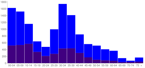 Graph: Change in Population between 2000 and 2010, by Age and Hispanic or Latino Origin - Montgomery, Illinois - Census Viewer