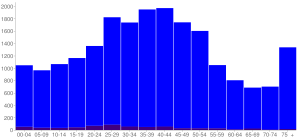 Graph: Population by Age and Hispanic or Latino Origin, 2000 Census - Jacksonville Beach, Florida - Census Viewer
