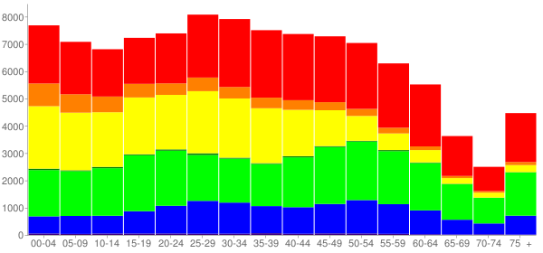 Graph: Population by Age and Race, 2010 Census - Richmond, California - Census Viewer