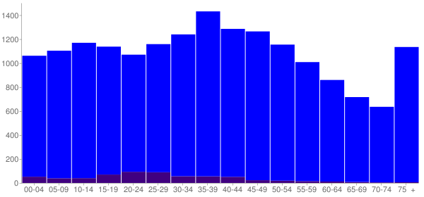 Graph: Population by Age and Hispanic or Latino Origin, 2000 Census - Dekalb County, Tennessee - Census Viewer
