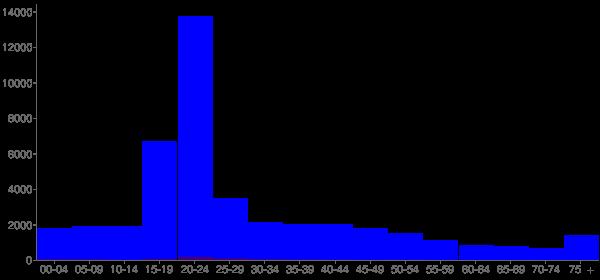 Graph: Population by Age and Hispanic or Latino Origin, 2000 Census - Auburn, Alabama - Census Viewer