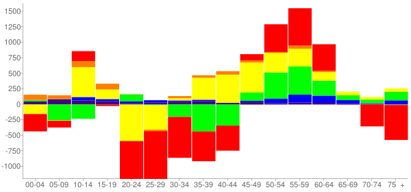 Graph: Change in Population between 2000 and 2010, by Age and Race - Waukegan, Illinois - Census Viewer