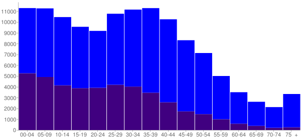 Graph: Population by Age and Hispanic or Latino Origin, 2000 Census - Grand Prairie, Texas - Census Viewer