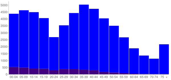 Graph: Population by Age and Hispanic or Latino Origin, 2000 Census - Kendall County, Illinois - Census Viewer