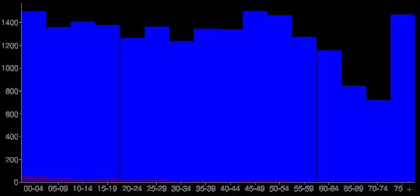 Graph: Population by Age and Hispanic or Latino Origin, 2010 Census - Piqua, Ohio - Census Viewer