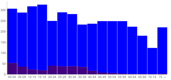 Graph: Population by Age and Hispanic or Latino Origin, 2010 Census - Vienna, Georgia - Census Viewer