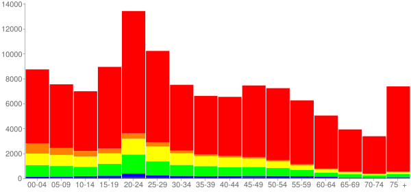 Graph: Population by Age and Race, 2010 Census - Abilene, Texas - Census Viewer