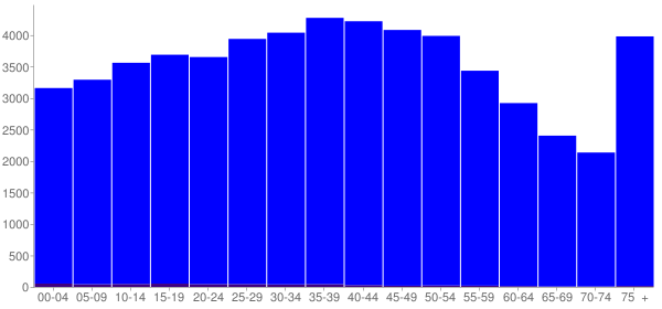 Graph: Population by Age and Hispanic or Latino Origin, 2000 Census - Carter County, Tennessee - Census Viewer