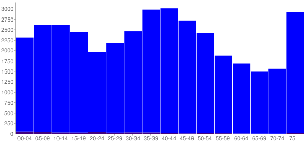 Graph: Population by Age and Hispanic or Latino Origin, 2000 Census - Jasper County, Iowa - Census Viewer