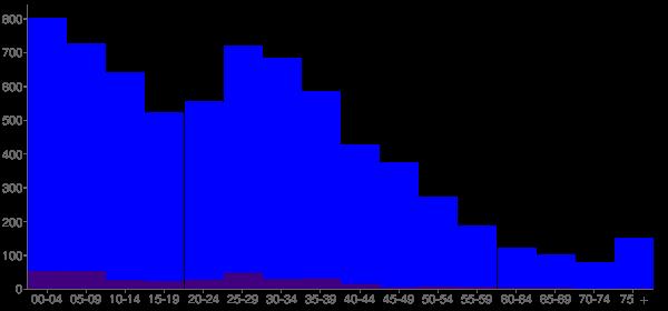 Graph: Population by Age and Hispanic or Latino Origin, 2000 Census - Kuna, Idaho - Census Viewer