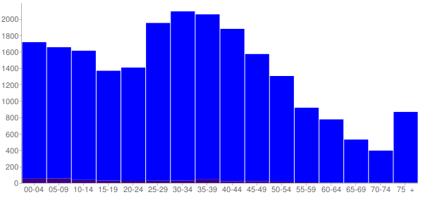 Graph: Population by Age and Hispanic or Latino Origin, 2010 Census - Marysville, Ohio - Census Viewer