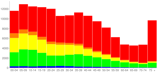 Graph: Population by Age and Race, 2000 Census - Springfield, Massachusetts - Census Viewer