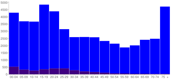 Graph: Population by Age and Hispanic or Latino Origin, 2000 Census - St. George, Utah - Census Viewer