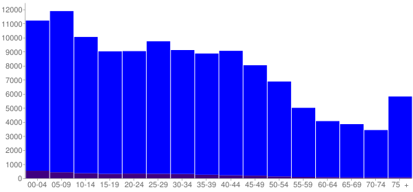 Graph: Population by Age and Hispanic or Latino Origin, 2000 Census - Flint, Michigan - Census Viewer