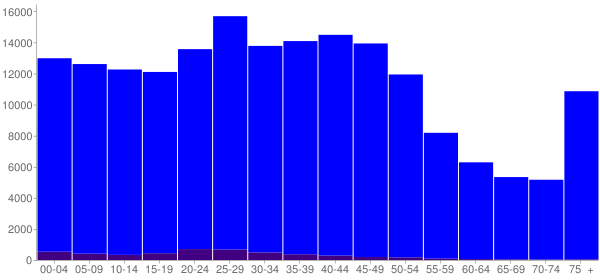 Graph: Population by Age and Hispanic or Latino Origin, 2000 Census - Little Rock, Arkansas - Census Viewer