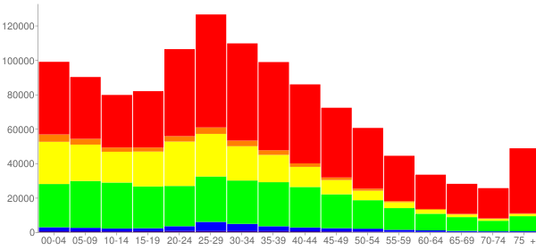 Graph: Population by Age and Race, 2000 Census - Dallas, Texas - Census Viewer