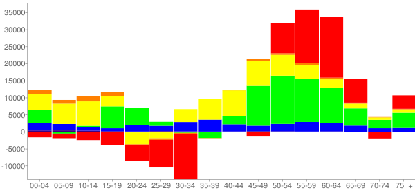 Graph: Change in Population between 2000 and 2010, by Age and Race - Dallas County, Texas - Census Viewer