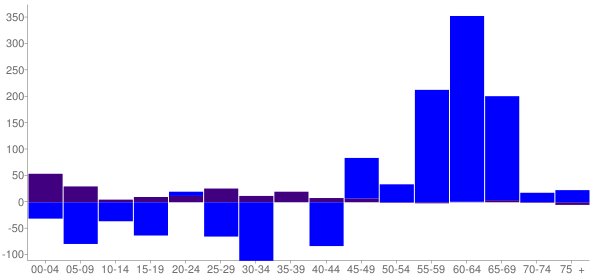 Graph: Change in Population between 2000 and 2010, by Age and Hispanic or Latino Origin - Casey County, Kentucky - Census Viewer