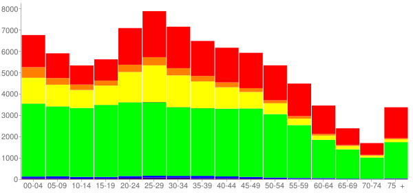 Graph: Population by Age and Race, 2010 Census - Trenton, New Jersey - Census Viewer