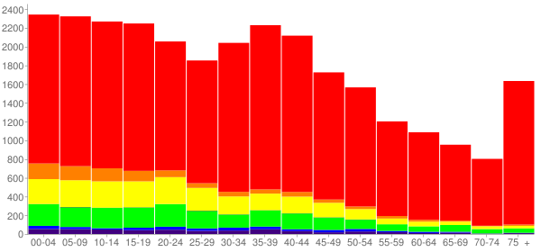 Graph: Population by Age and Race, 2000 Census - Jackson County, Oklahoma - Census Viewer