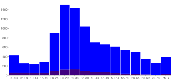 Graph: Population by Age and Hispanic or Latino Origin, 2010 Census - Emeryville, California - Census Viewer