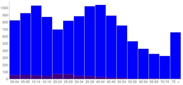 Graph: Population by Age and Hispanic or Latino Origin, 2000 Census - Sycamore, Illinois - Census Viewer