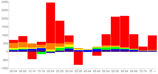 Graph: Change in Population between 2000 and 2010, by Age and Race - Norman, Oklahoma - Census Viewer