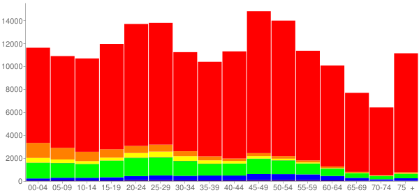 Graph: Population by Age and Race, 2010 Census - Okaloosa County, Florida - Census Viewer