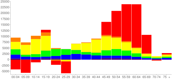 Graph: Change in Population between 2000 and 2010, by Age and Race - Phoenix, Arizona - Census Viewer