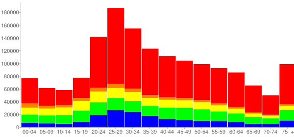 Graph: Population by Age and Race, 2010 Census - New York County, New York - Census Viewer