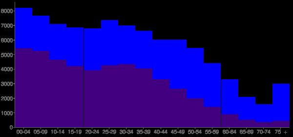 Graph: Population by Age and Hispanic or Latino Origin, 2010 Census - Waukegan, Illinois - Census Viewer