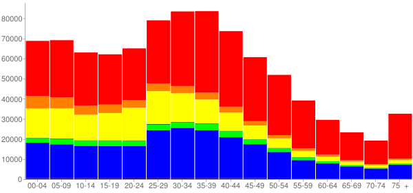 Graph: Population by Age and Race, 2000 Census - San Jose, California - Census Viewer