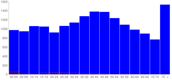 Graph: Population by Age and Hispanic or Latino Origin, 2000 Census - Unicoi County, Tennessee - Census Viewer