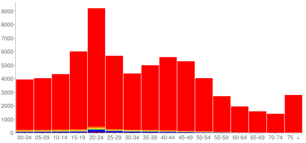 Graph: Population by Age and Race, 2000 Census - Gallatin County, Montana - Census Viewer