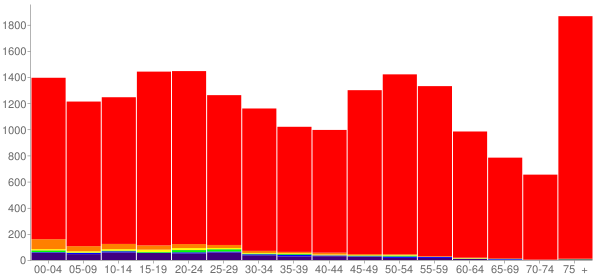 Graph: Population by Age and Race, 2010 Census - Davison County, South Dakota - Census Viewer