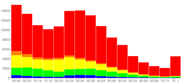 Graph: Population by Age and Race, 2000 Census - Aurora, Illinois - Census Viewer