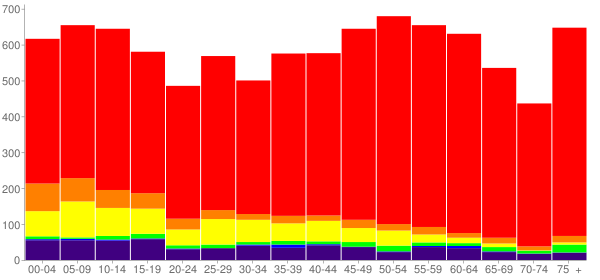 Graph: Population by Age and Race, 2010 Census - Love County, Oklahoma - Census Viewer