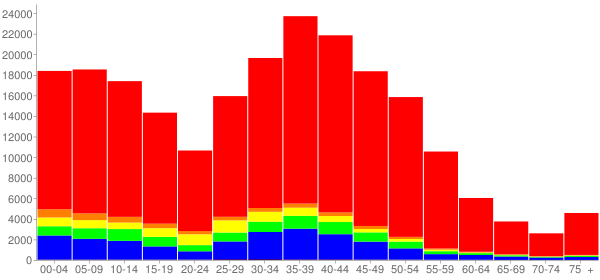 Graph: Population by Age and Race, 2000 Census - Plano, Texas - Census Viewer