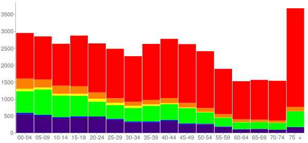 Graph: Population by Age and Race, 2000 Census - Muskogee, Oklahoma - Census Viewer