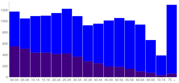 Graph: Population by Age and Hispanic or Latino Origin, 2010 Census - Ukiah, California - Census Viewer