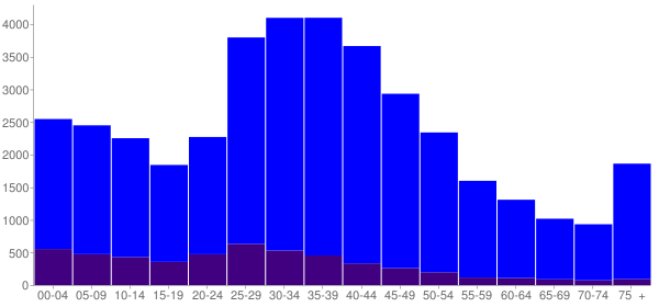 Graph: Population by Age and Hispanic or Latino Origin, 2000 Census - Campbell, California - Census Viewer