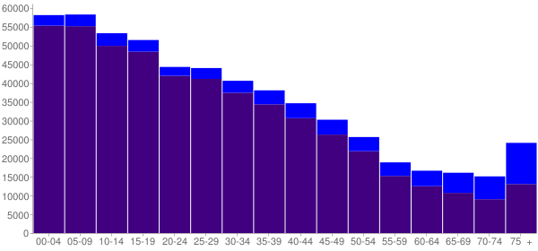 Graph: Population by Age and Hispanic or Latino Origin, 2000 Census - Hidalgo County, Texas - Census Viewer