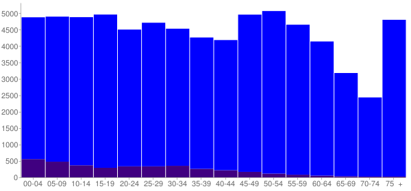 Graph: Population by Age and Hispanic or Latino Origin, 2010 Census - Muskogee County, Oklahoma - Census Viewer