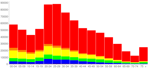 Graph: Population by Age and Race, 2010 Census - Austin, Texas - Census Viewer