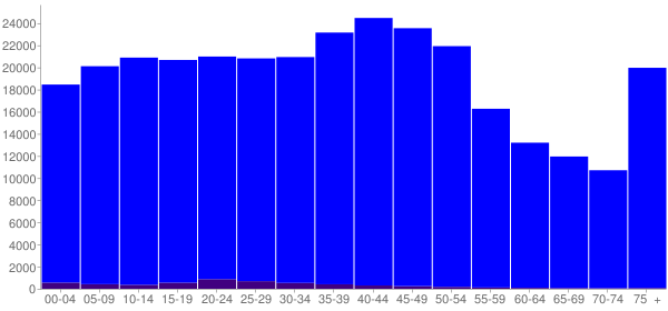 Graph: Population by Age and Hispanic or Latino Origin, 2000 Census - Hamilton County, Tennessee - Census Viewer