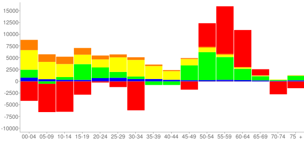 Graph: Change in Population between 2000 and 2010, by Age and Race - Indianapolis (Remainder), Indiana - Census Viewer