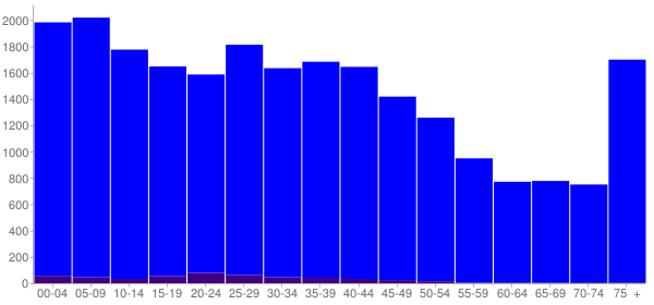 Graph: Population by Age and Hispanic or Latino Origin, 2000 Census - Griffin, Georgia - Census Viewer